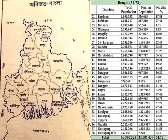 ১৯৪৭-এর বাংলা ভাগ : বাংলাদেশের লাভ-ক্ষতি